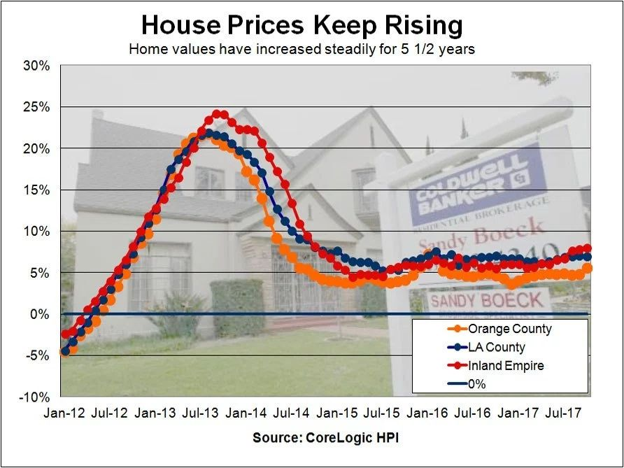 Southern California Housing Market Is Overvalued Corelogic Reports Http Qoo Ly Kpbj7 Housing Market House Prices County House