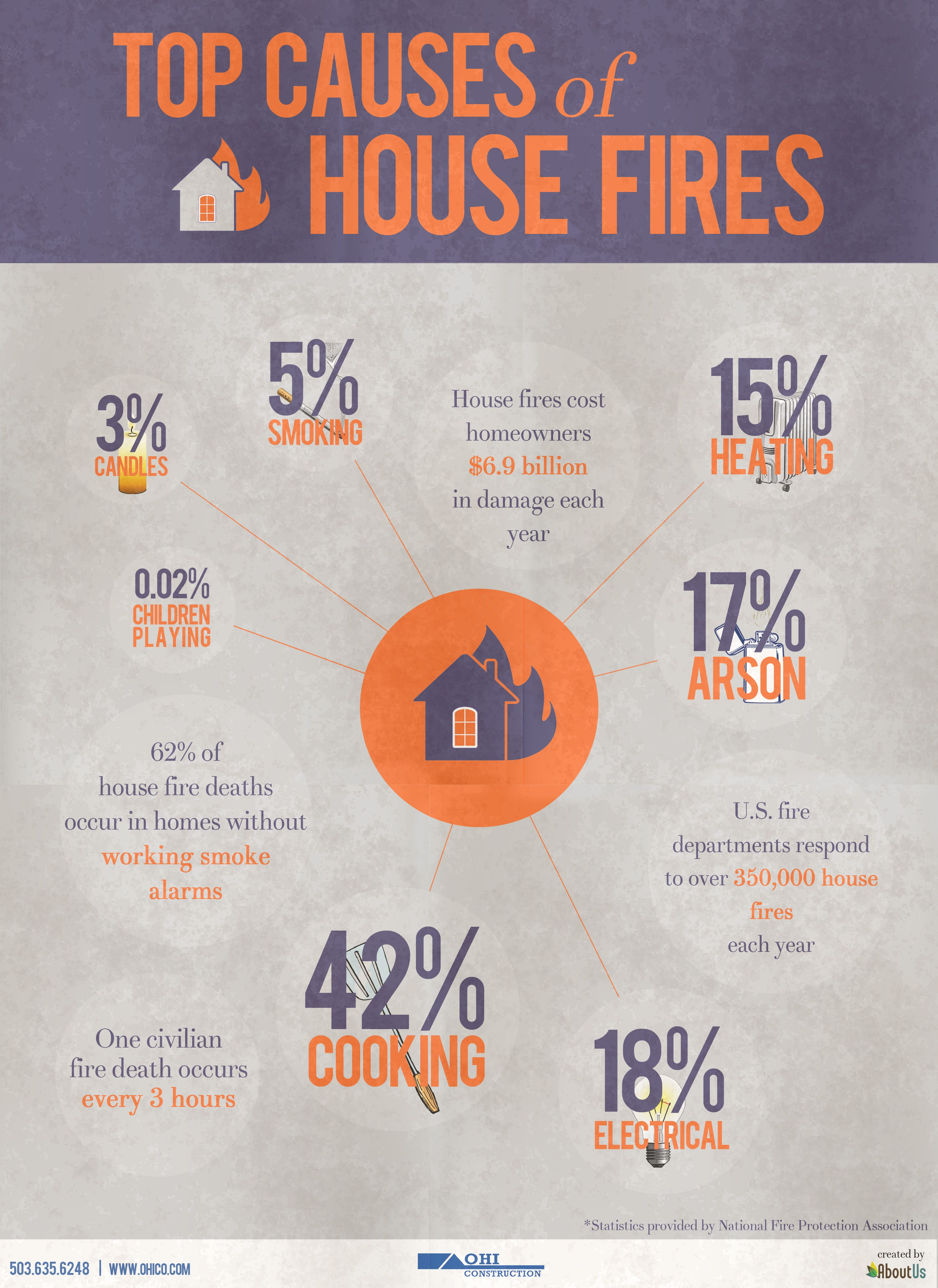 Best fire prevention images on pinterest safety tips week for Facts about house fires