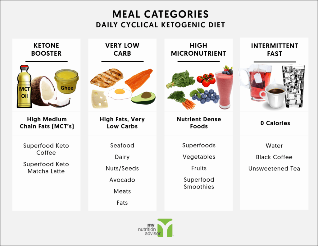 Pin On Keto Meals