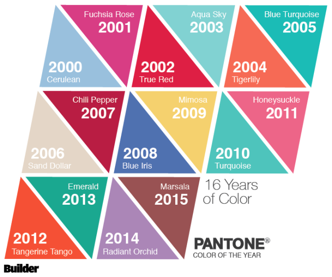 "Pantone Color Of The Year pantone has declared ""marsala"" as the 2015 color of the year–a"