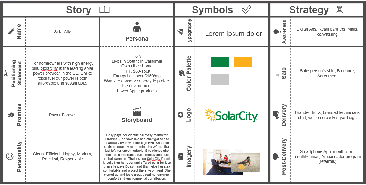 Lean Brand Canvas Solarcity1 Communications Brochure Things To Sell