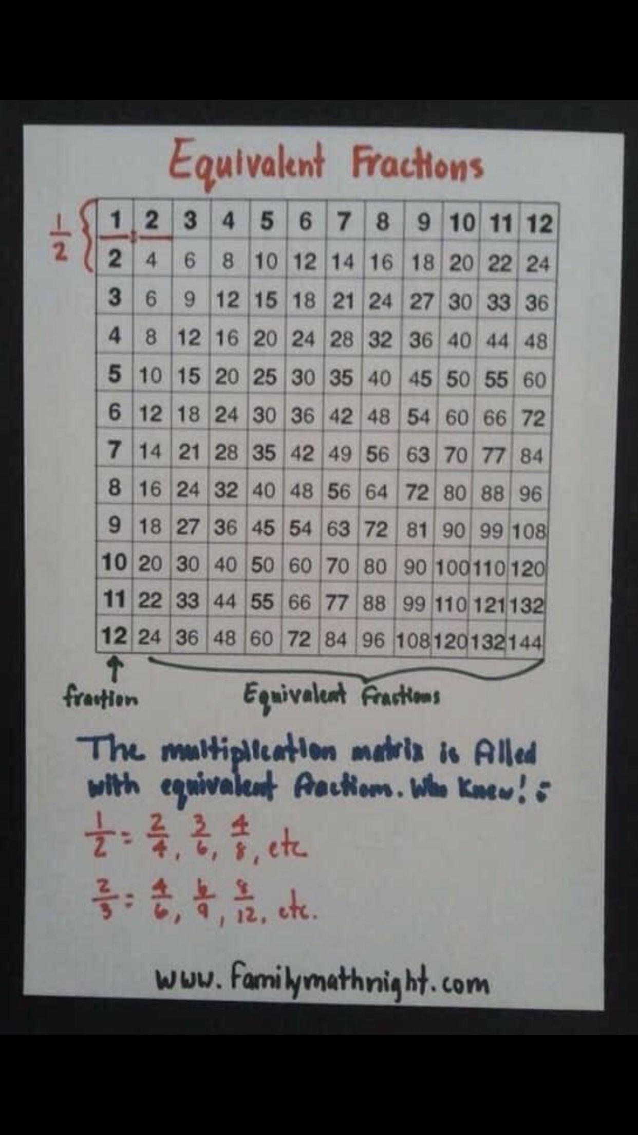 4 5 Grade Equivalent Fractions