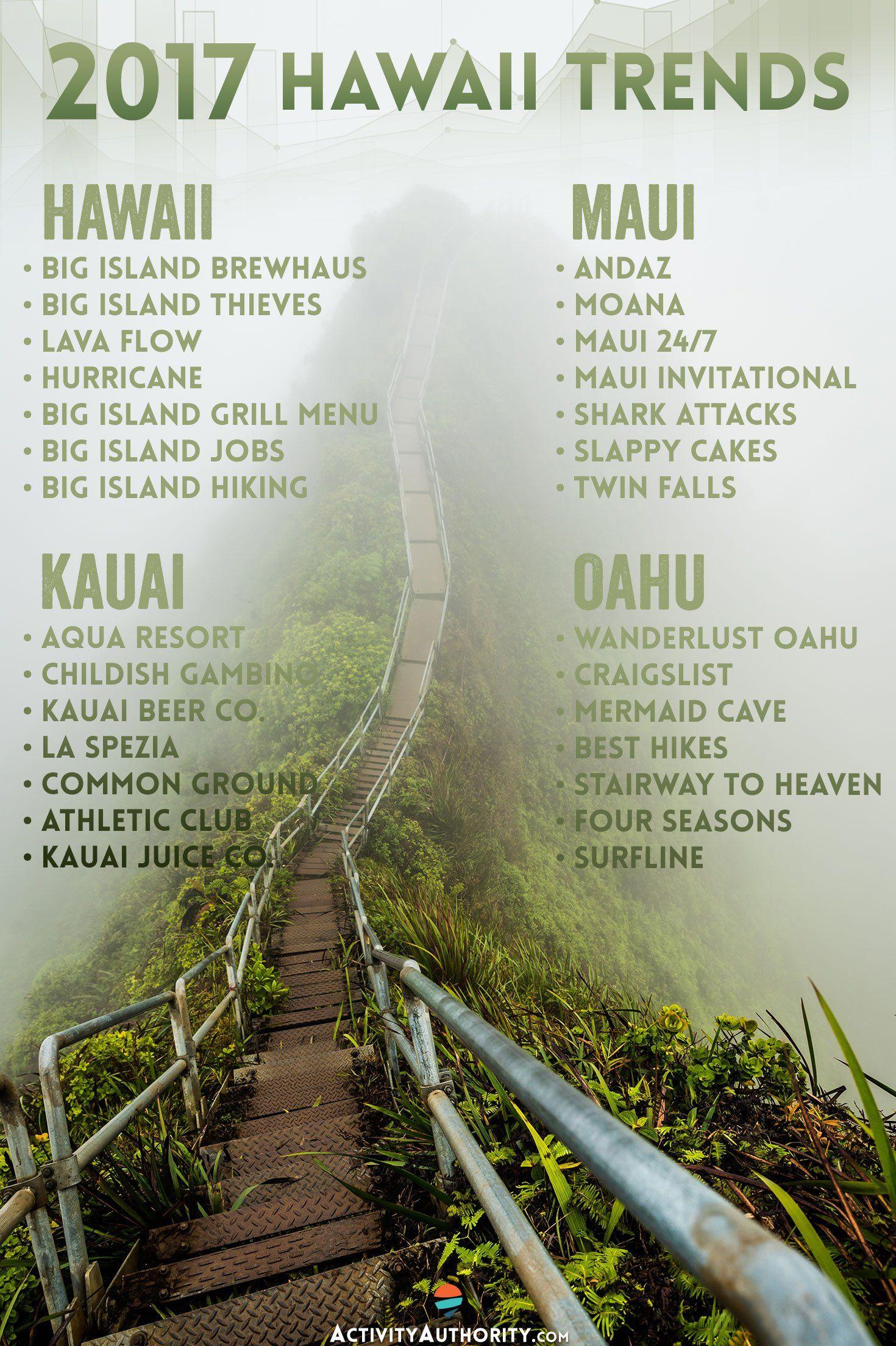 Trending Now What S Hot In Hawaii 2017 Hawaii Maui Activities Aqua Resort