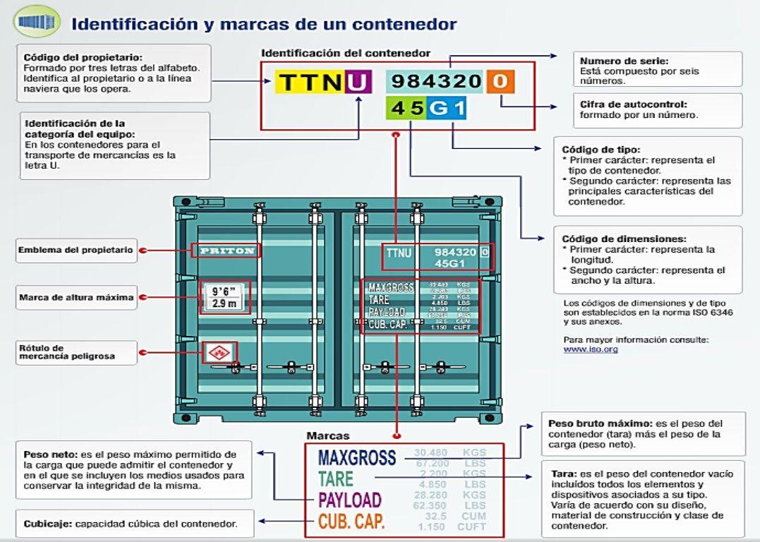 Id contenedor mar timo id shipping container data sheet - Vivienda contenedor maritimo ...