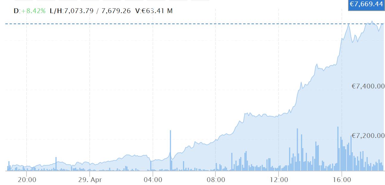 Pin On Bitcoin Price