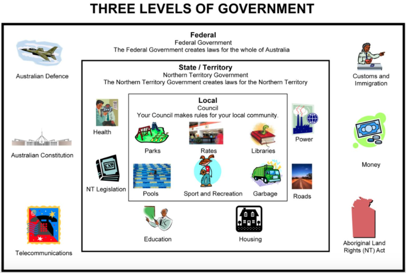 What Are The Responsibilities Of Each Of The Three Levels
