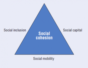 From Poverty to Power » Social Cohesion – there's a lot more to it ...