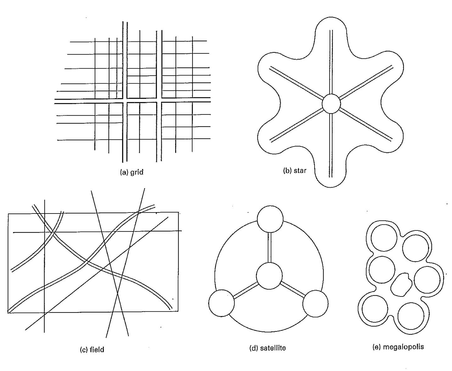 Patterns Of Urban Development