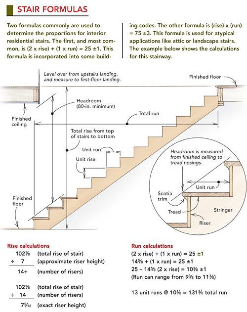 ❧ Stair formulas: | how to | Pinterest | Woodworking, Construction ...