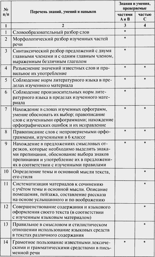 Скачать опорные конспекты и дифференцированные задачи по физике марон 10 класс