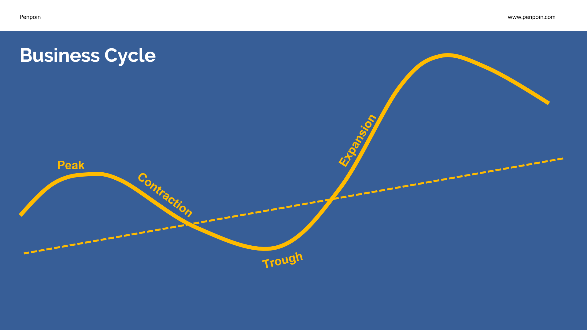 Business Cycle And Its Stagea Dengan Gambar
