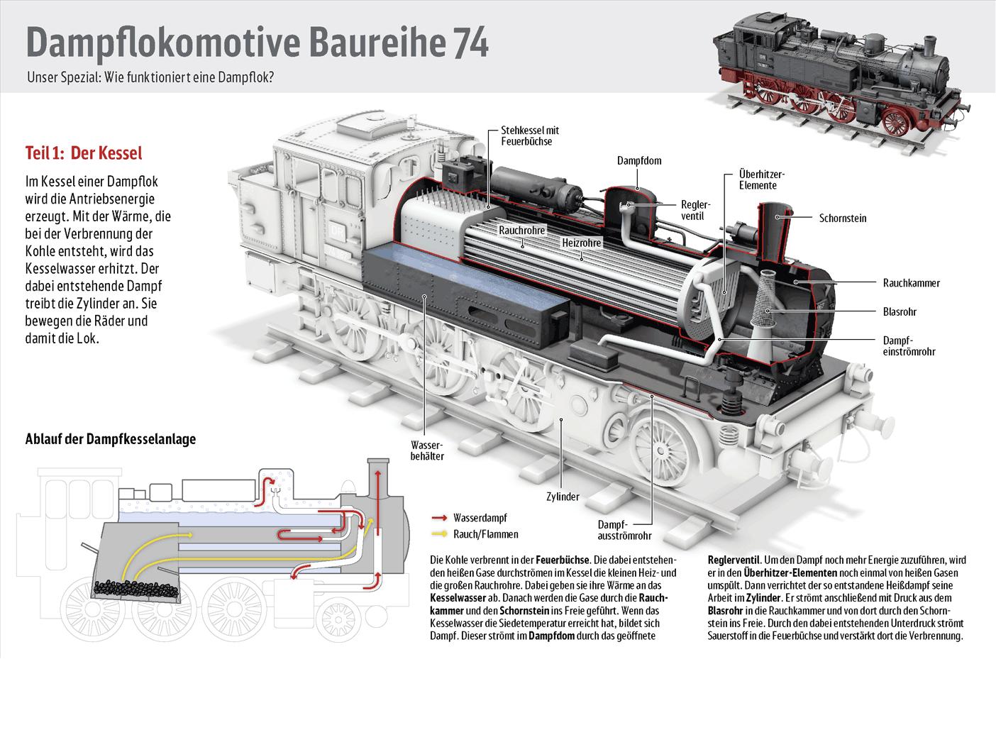 Wie funktioniert die Dampflok? Deutsche Bahn AG, Mitarbeiterzeitung ...