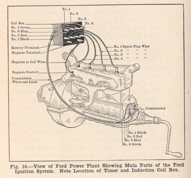 Wiring coils on Model T Google Search Engines Pinterest