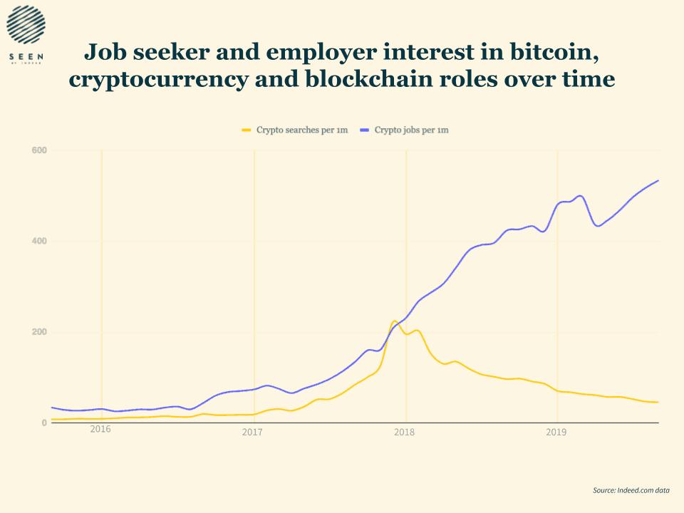 Blockchain Employment Opportunities Show 26 Percent Increase Blockchain Marketing Jobs Bitcoin Business