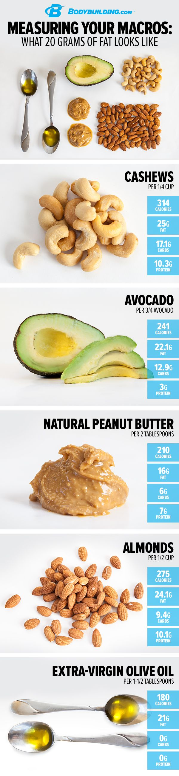 measuring your macros: what 30 grams of protein looks like. want to