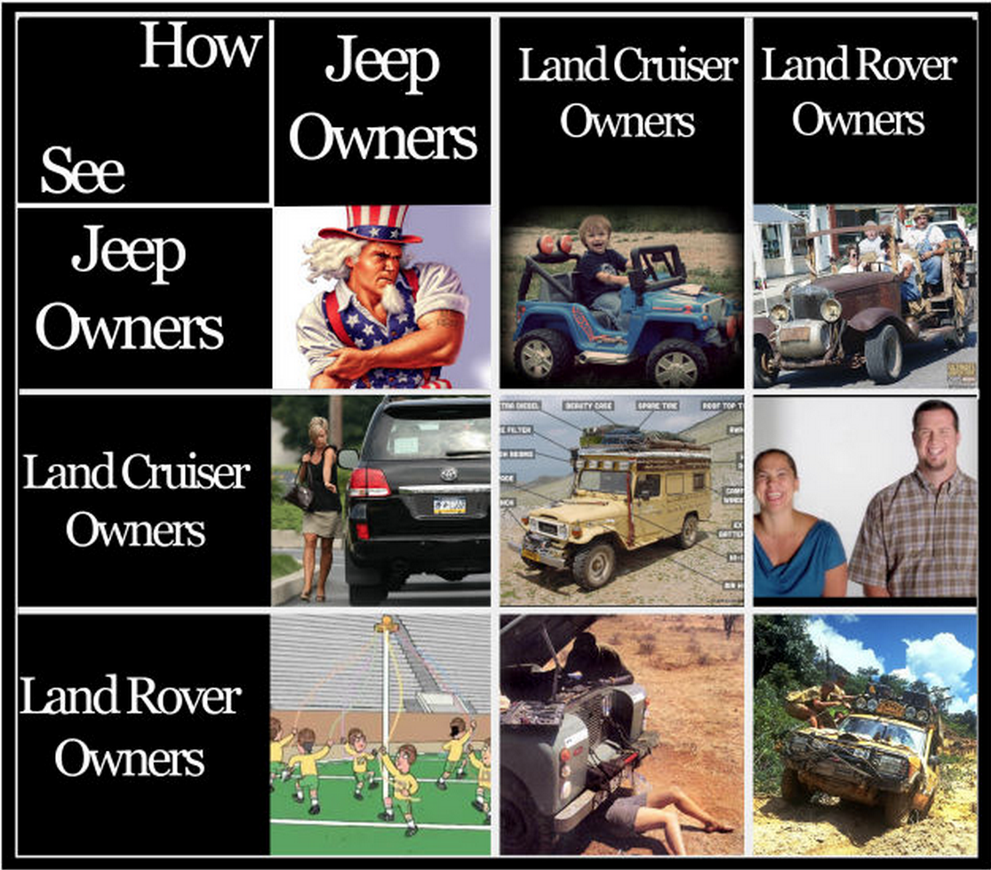 How Land Rover Land Cruiser And Jeep Owners See Each Other