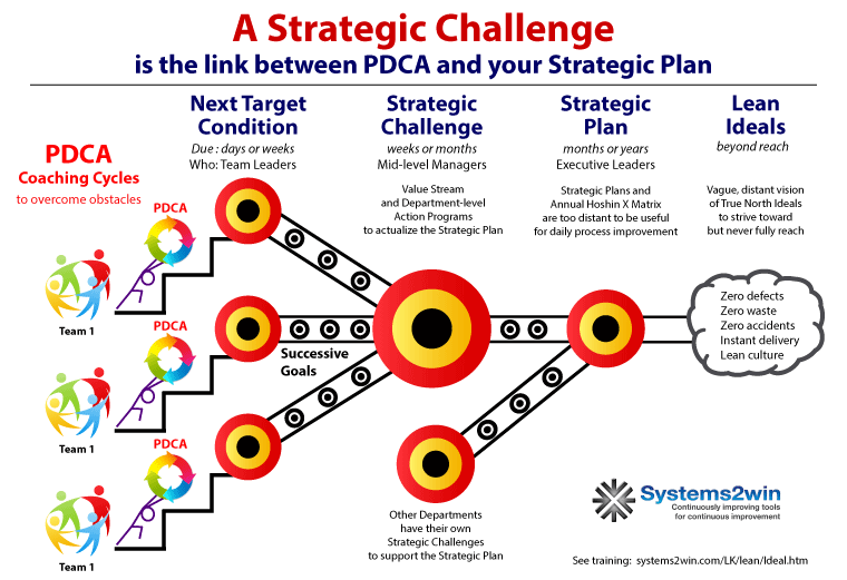 Strategic Targets Are The Links Between Pdca And Your Strategic