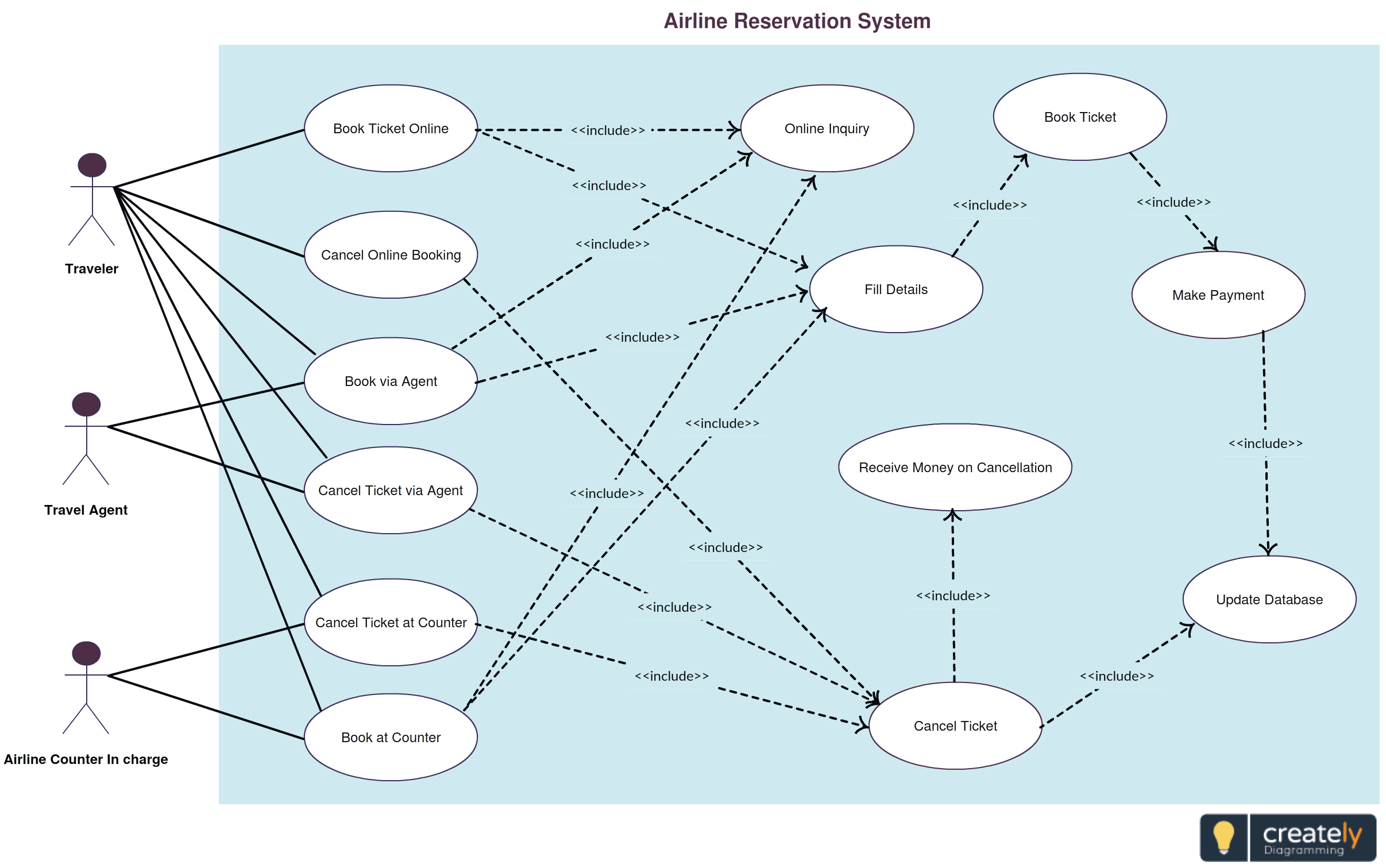 Use Case Template For An Airline Reservation System Traveler Travel Agent And The Airline Counter Handler Are The Actor Use Case Diagram Uml Diagram Use Case