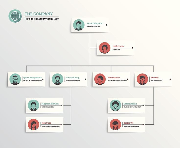 How To Introduce Yourself At A New Job Organization Chart Organizational Chart Design Org Chart