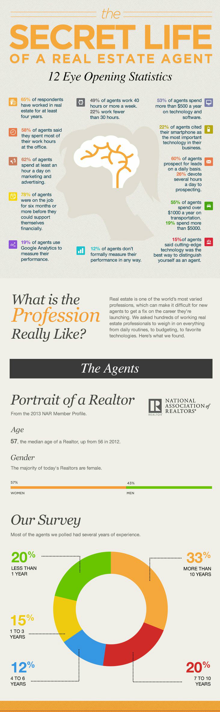 A Glimpse into The Secret Life Of A Real Estate Agent