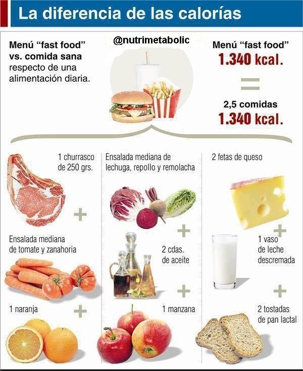 Calorías Comparativo Menu De Comida Saludable Alimentos Saludables Alimentacion