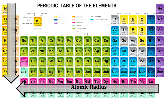 atomic radius - Periodic Table With Atomic Radius Values