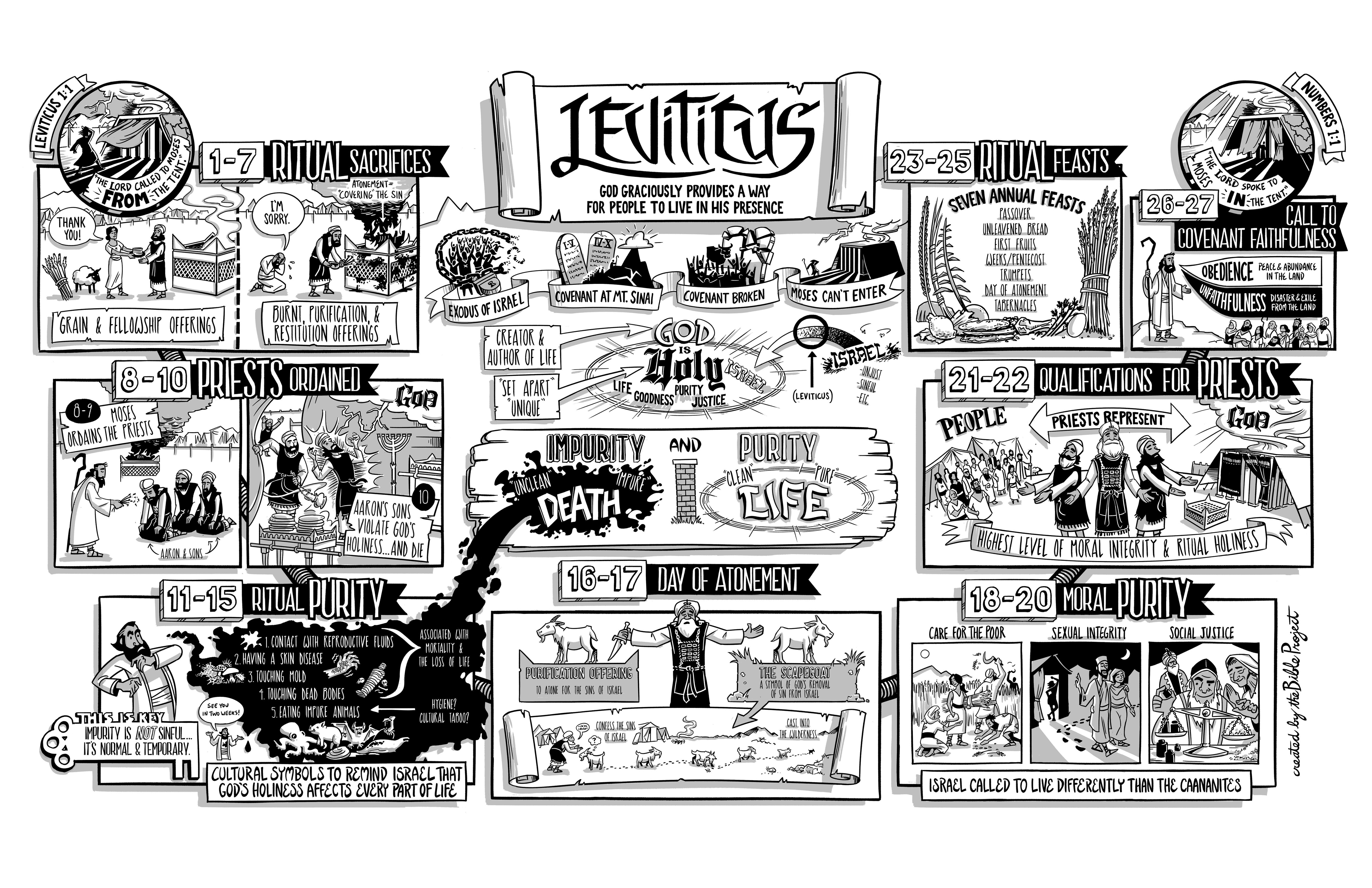 leviticus poster from      jointhebibleproject com