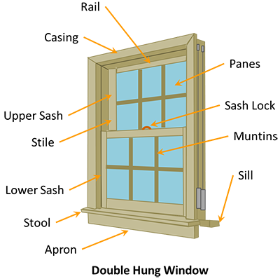 Before you start shopping for replacement double hung windows you should\u2026  sc 1 st  Pinterest & Before you start shopping for replacement double hung windows you ...