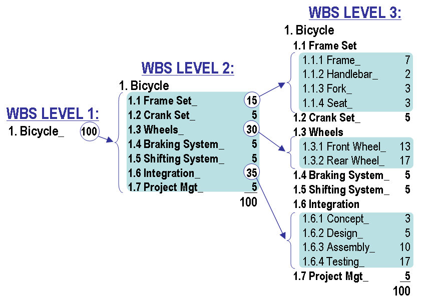 wbs project management template