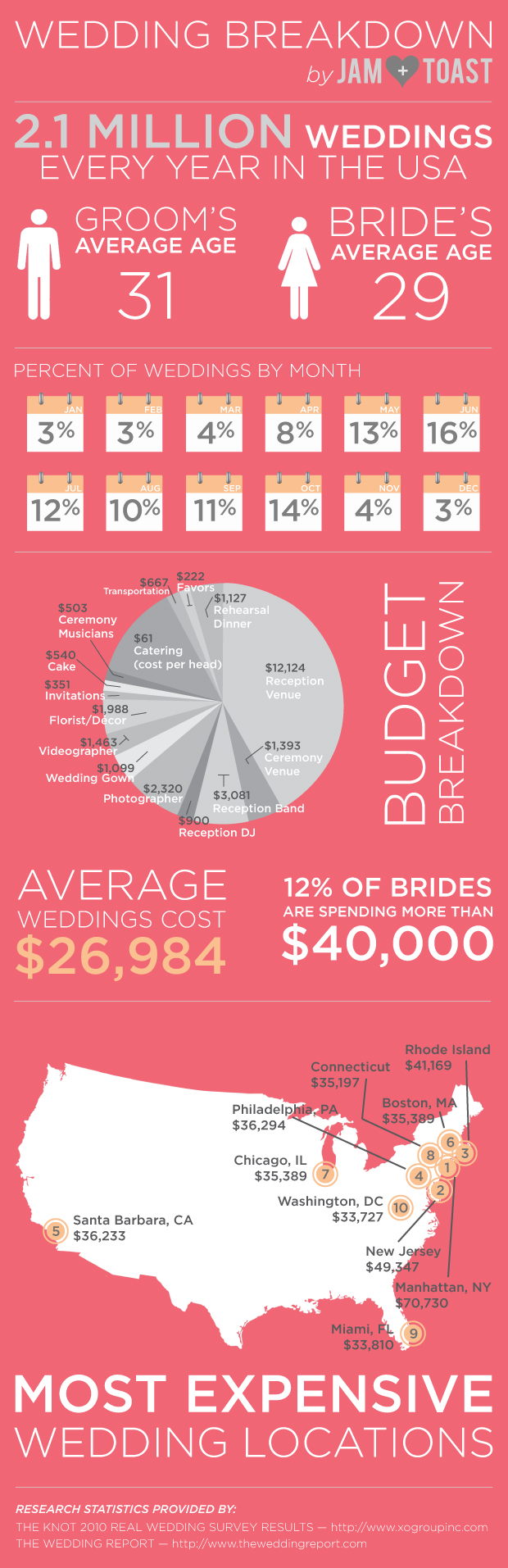 There are 2.1 MILLION WEDDINGS per year in the USA with an average ...