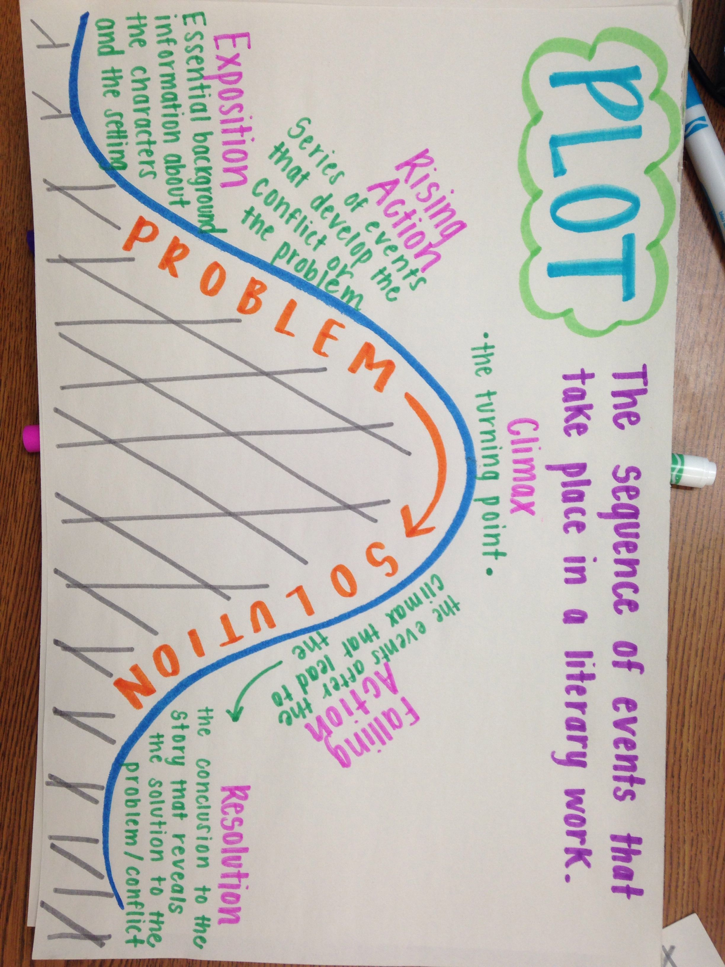 Plot Anchor Chart