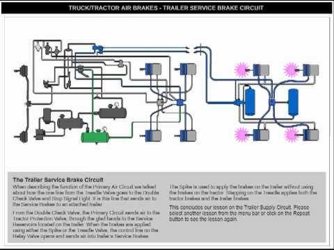 Trailer Service Brakes Utility Trailer Brakes Air Brake