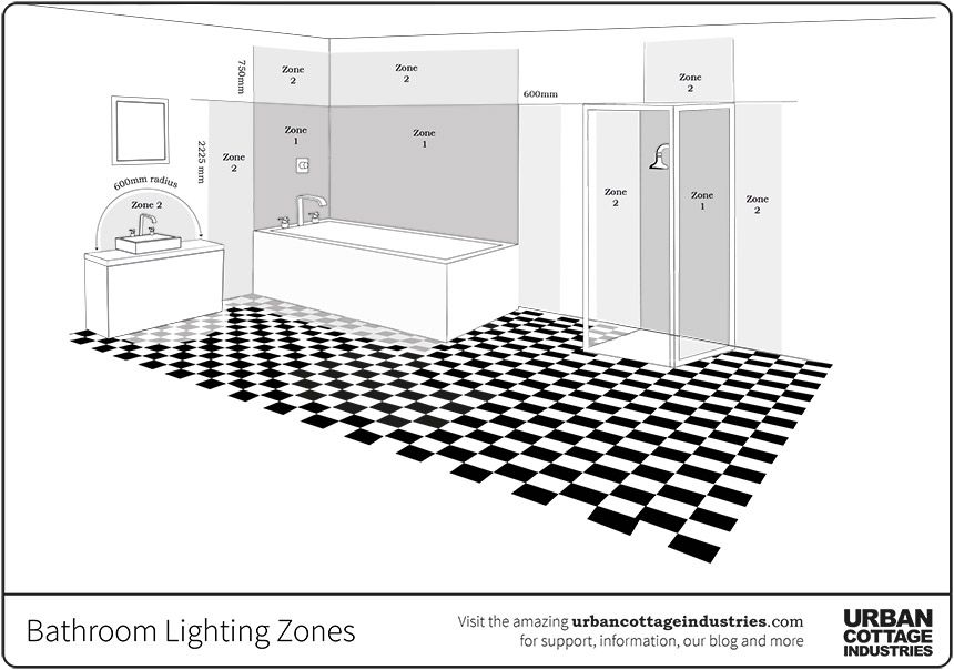 Bathroom Lighting Diagram Bathroom Inspiration Bathroom Lighting Urban Cottage Industries