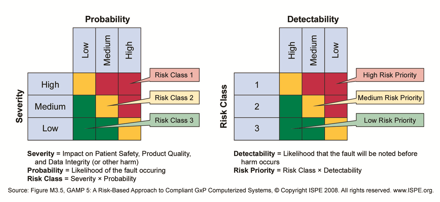 Capa Risk Analysis  Quality Assurance    Risk Analysis
