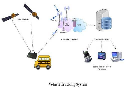 XSSecure Vehicle Tracking System provide Geofences