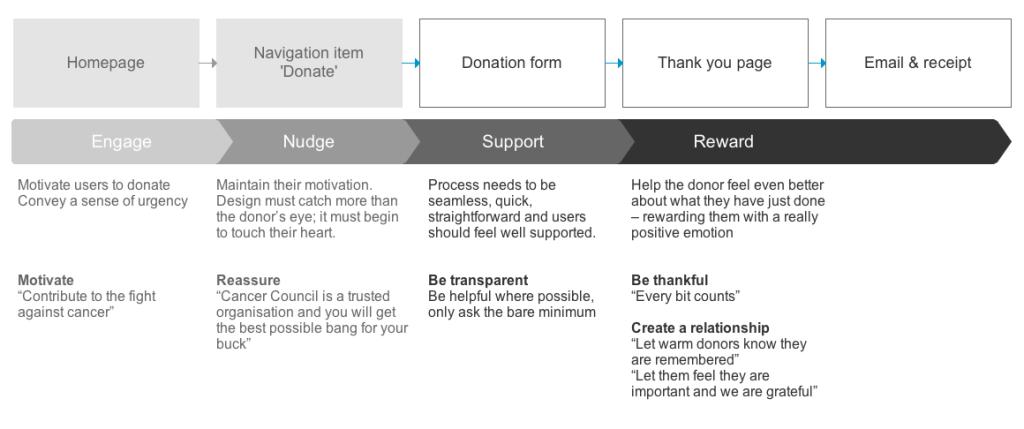 Online charity donation experience tiffany ho
