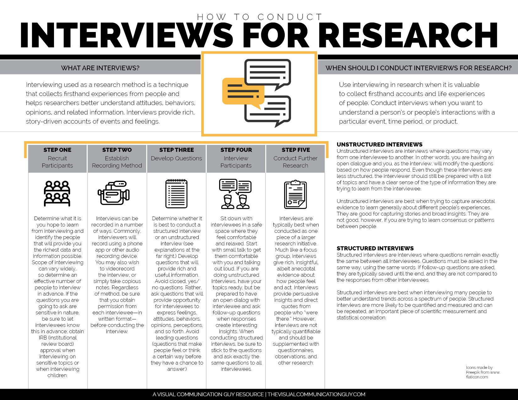 Interviews Are A Critical Component To Many Types Of Research