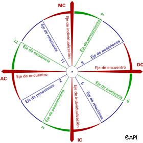 Resultado de imagen para casas astrologia Astrología