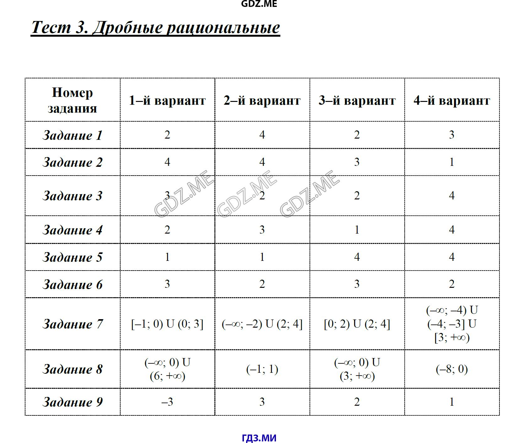 Гдз к тетради по информатики 5 класс коршунова
