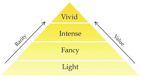 Yellow Diamond Strength of Color Chart www.ncdia.com   Yellow ...