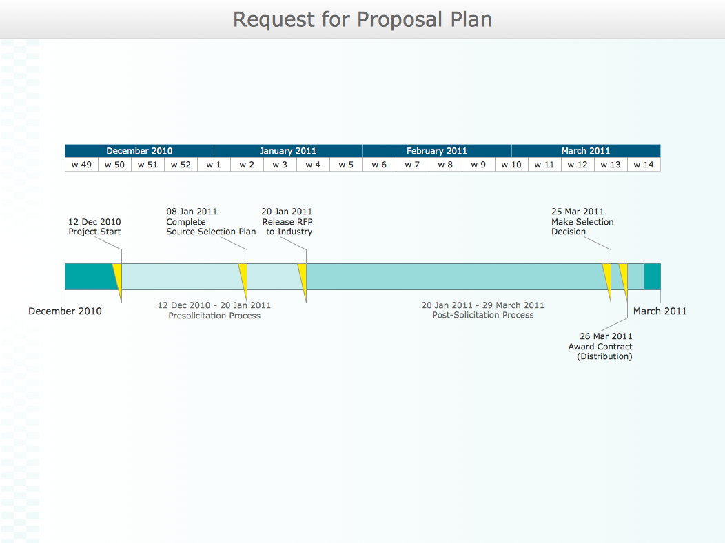 Timeline Diagram  Request For Proposal Plan  A  Business Flow