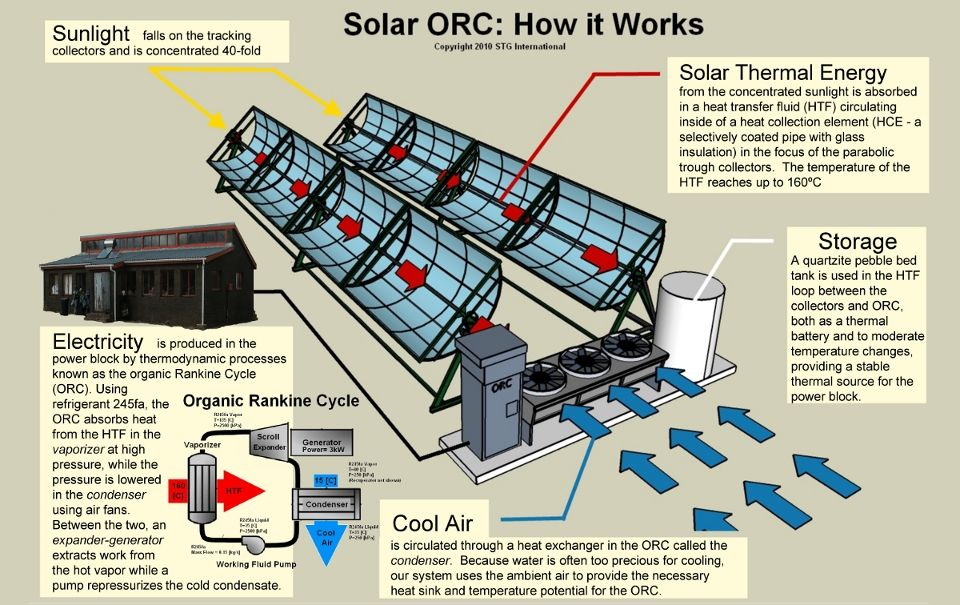 Solar Orc How It Works Solar Thermal Energy Solar Thermal Solar