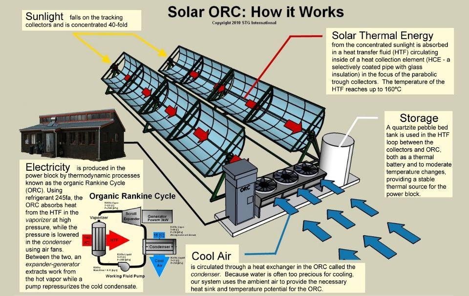Solar Orc Technology Solar Thermal Energy Solar Thermal Solar
