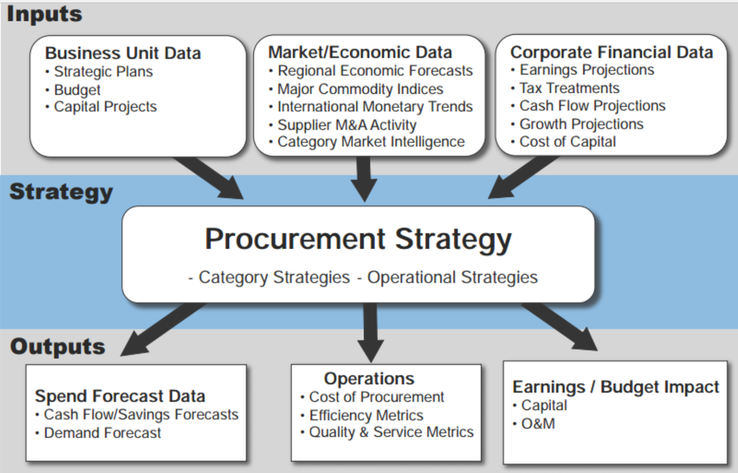 procurement strategy Digital supply chain management and procurement analytics solutions are  exponentially changing procurement strategy.