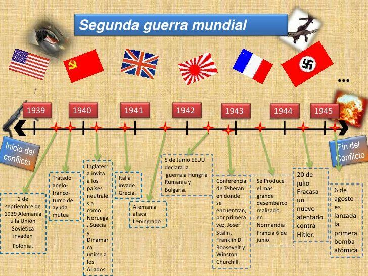 Linea De Tiempo Sgm Linea Del Tiempo Enseñanza De La Historia Apuntes De Clase