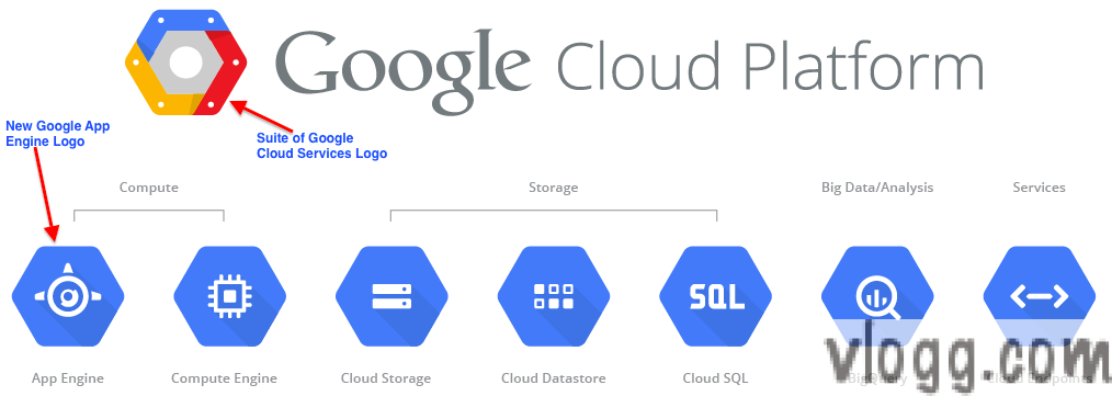 Google Cloud Platform Logo And Set Of All Cloud Services With Their Respective Logo S Images Google Cloud Platform Blo Cloud Platform Cloud Services Google