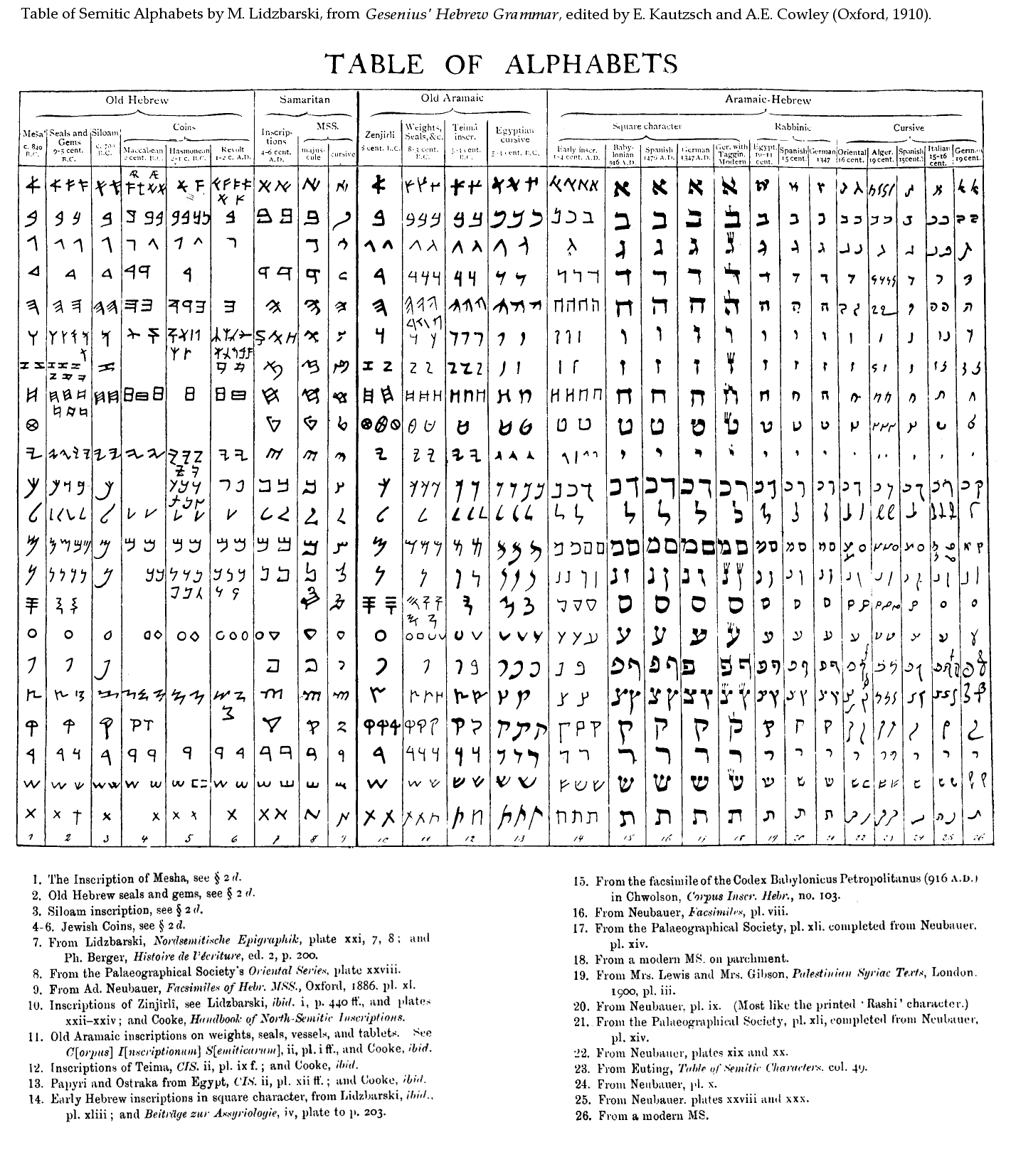 Bible Researcher Alphabets