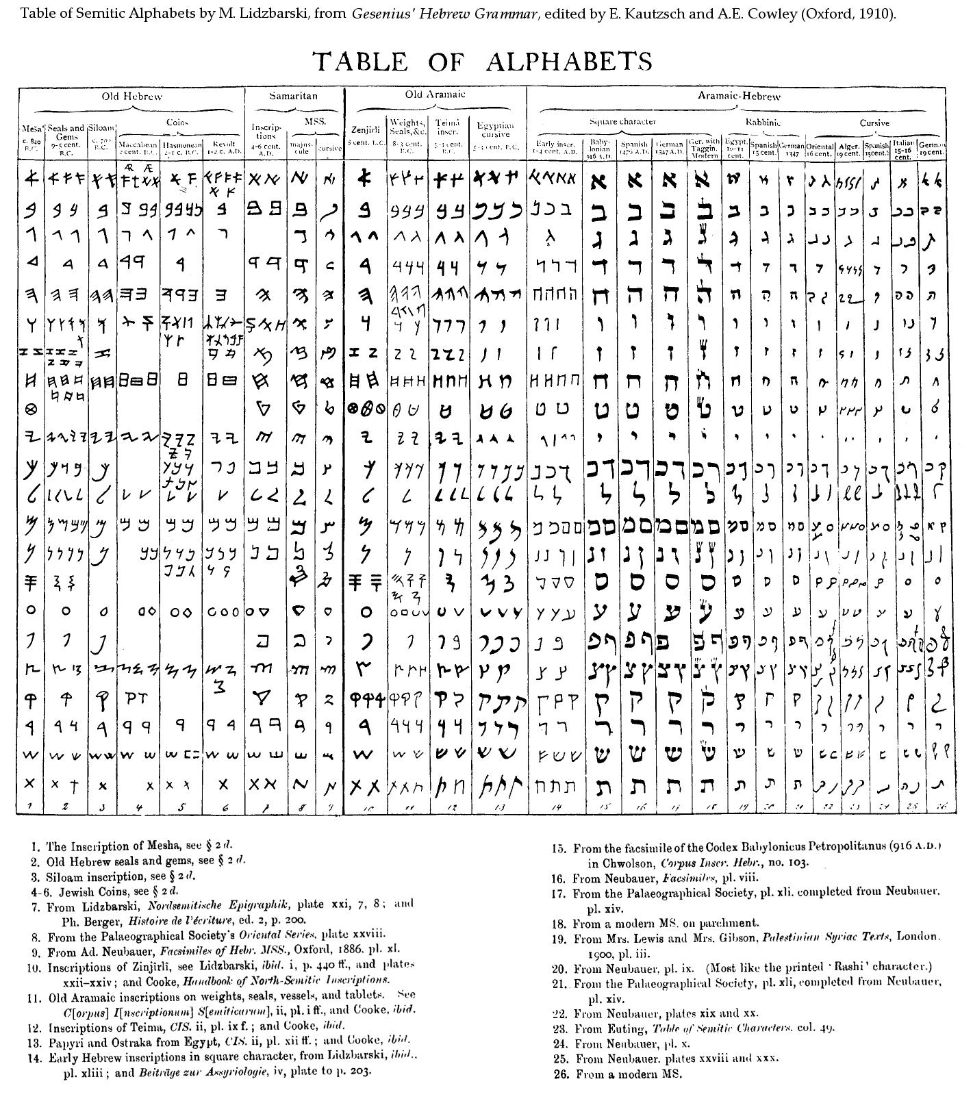 greek hebrew comparison essay Hebrew vs greek religion  xenophanes critique of greek religion essay xenophanes' critique of greek religion in this paper, i will show how.