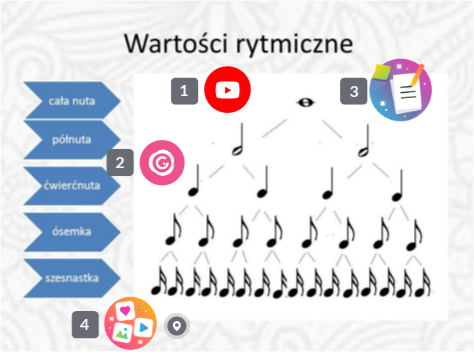Discover more about Wartości rytmiczne ️ Interactive