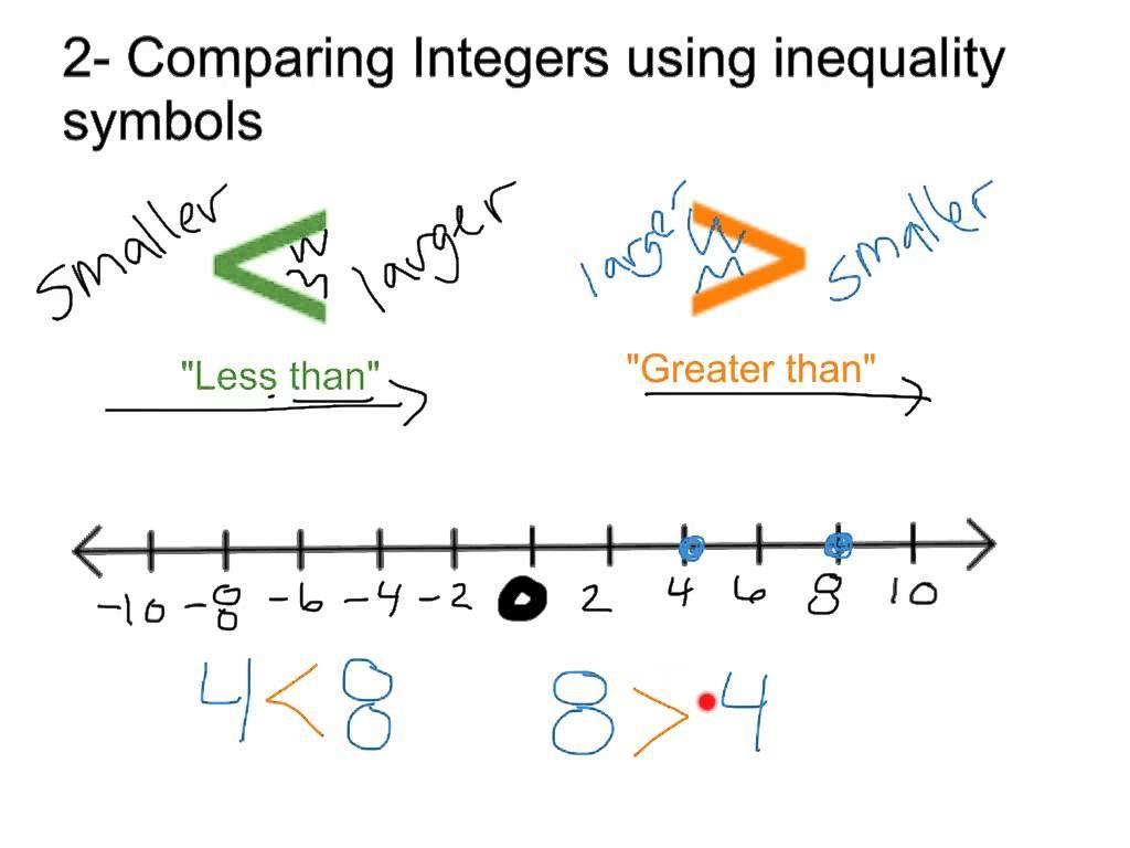 Comparing And Ordering Integers Integers Grade 6 Math 8th Grade Math [ 768 x 1024 Pixel ]